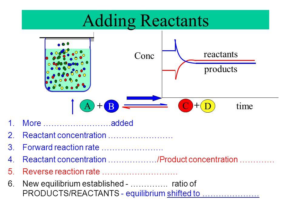 A B + C D + Concentration time Reactants Products Reactants < 1 Equilibrium Position SHIFT Concentration time Reactants Products Reactants > 1 Concent