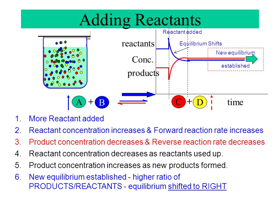 A B + C D + Conc time reactants products 1.More …………………….added 2.Reactant concentration …………………… 3.Forward reaction rate ………………….. 4.Reactant concentr