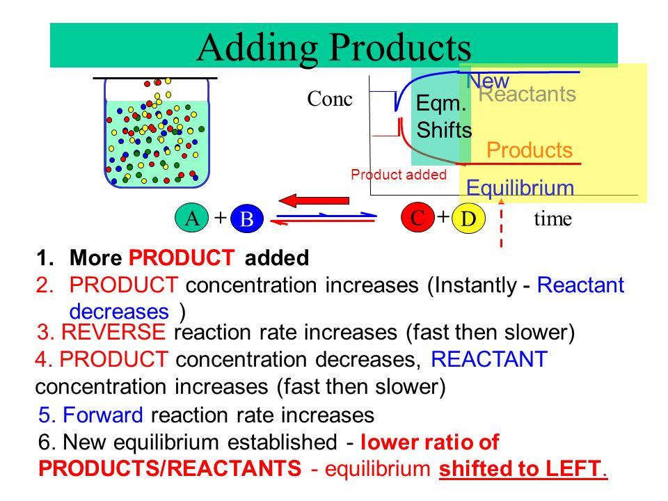 A B + C D + Conc. time reactants products 1.More Reactant added 2.Reactant concentration increases & Forward reaction rate increases 3.Product concent