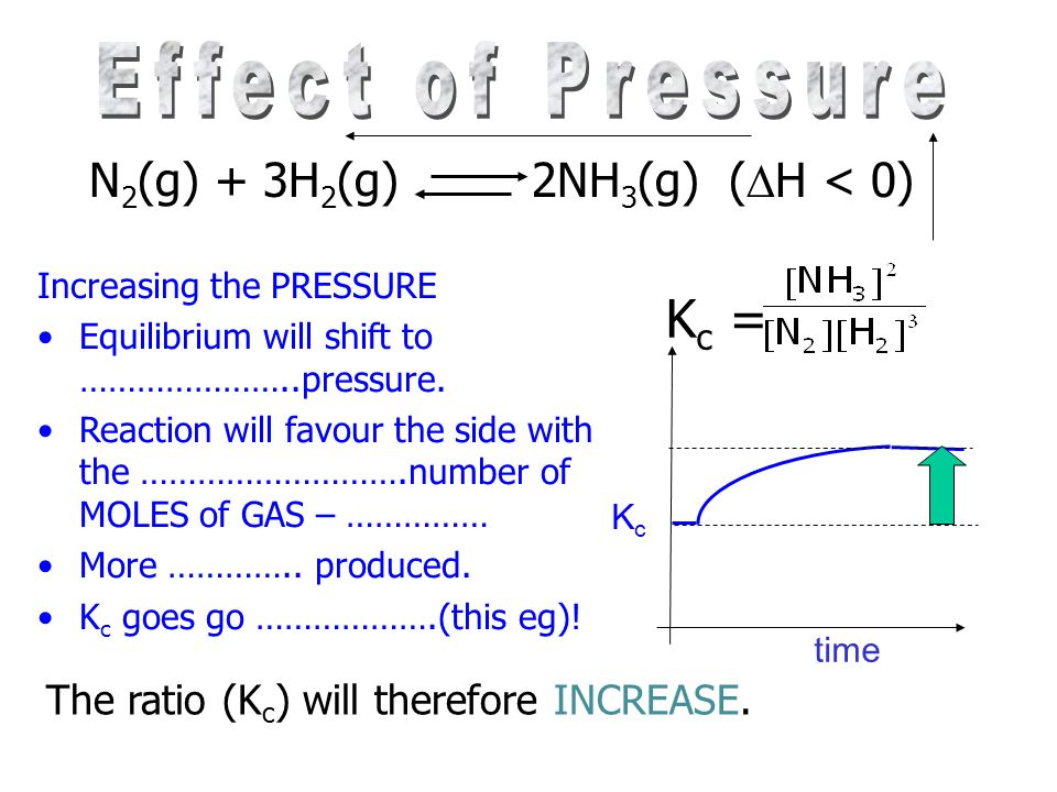 N 2 (g) + 3H 2 (g) 2NH 3 (g) ( H < 0) Increasing the temperature will favour the ENDOTHERMIC reaction. The REVERSE reaction will be favoured More REAC