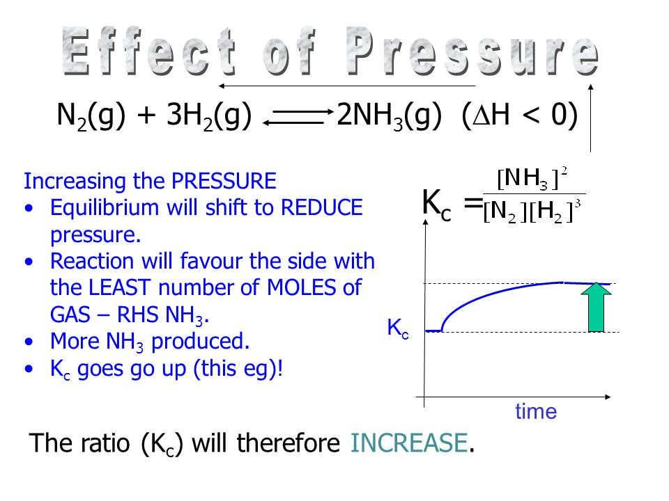 N 2 (g) + 3H 2 (g) 2NH 3 (g) ( H < 0) Increasing the PRESSURE Equilibrium will shift to …………………..pressure. Reaction will favour the side with the …………