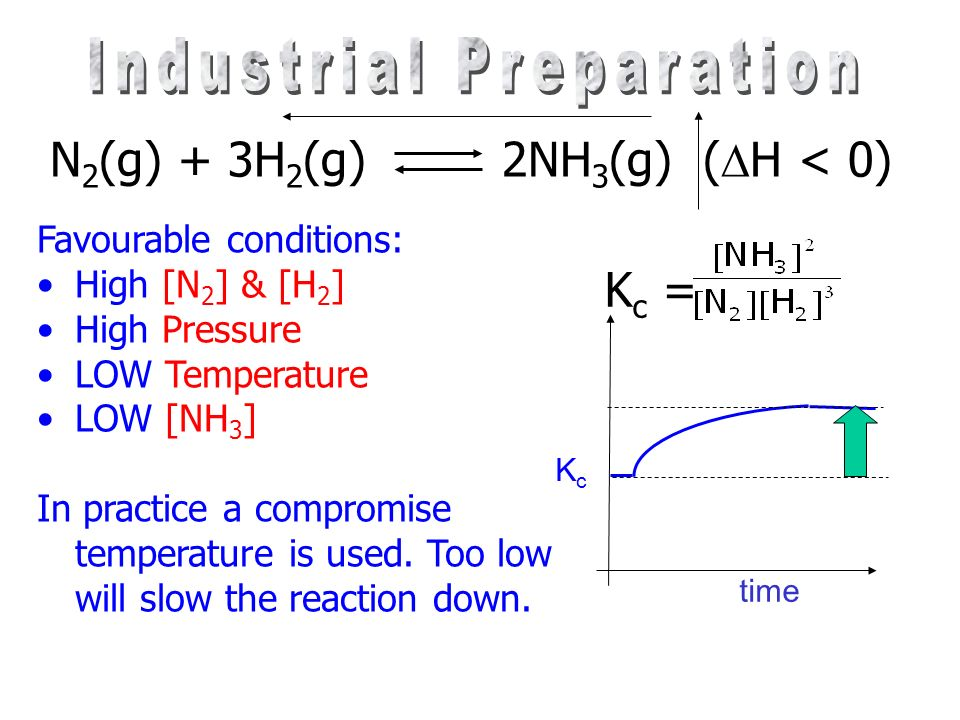N 2 (g) + 3H 2 (g) 2NH 3 (g) ( H < 0) Favorable conditions: High LOW In practice a ……………………. Temperature is used. Too ………………… will slow the reaction d