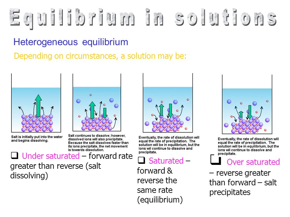 Depending on circumstances, a solution may be: Under saturated – forward rate greater than reverse (salt dissolving) Saturated – forward & reverse the