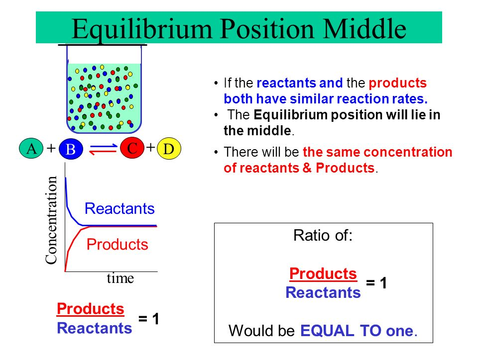 A B + C D + Concentration time Reactants Products The equilibrium reaction does not mean the amounts of products and reactants are equal. If the produ