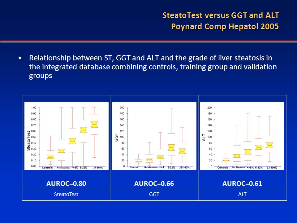 FT in diagnostic of HBV SteatoTest versus GGT and ALT Poynard Comp Hepatol 2005 Relationship between ST, GGT and ALT and the grade of liver steatosis