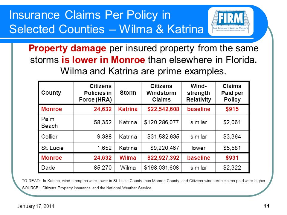 January 17, Insurance Claims Per Policy in Selected Counties – Wilma & Katrina County Citizens Policies in Force (HRA) Storm Citizens Windstorm Claims Wind- strength Relativity Claims Paid per Policy Monroe24,632Katrina$22,542,608baseline$915 Palm Beach 58,352Katrina$120,286,077similar$2,061 Collier9,388Katrina$31,582,635similar$3,364 St.