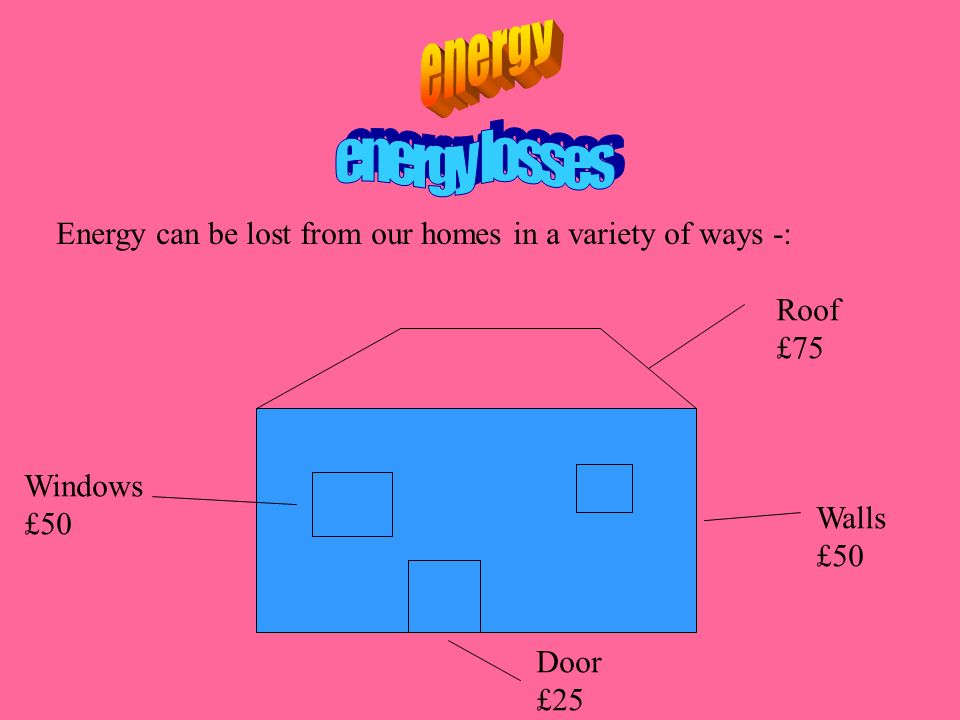 Energy can be lost from our homes in a variety of ways -: Walls £50 Roof £75 Door £25 Windows £50