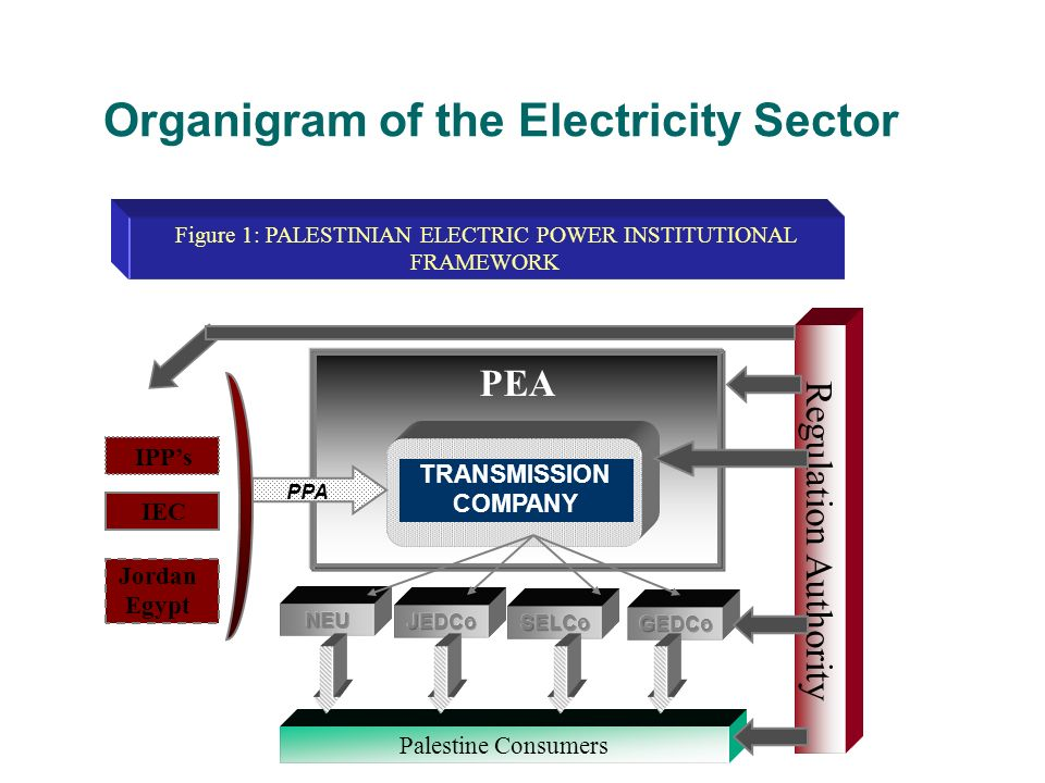 Current Electricity Supply and Demand The pattern of electricity supply and characteristics of electricity consumption in the Gaza region are different from those in the West Bank.