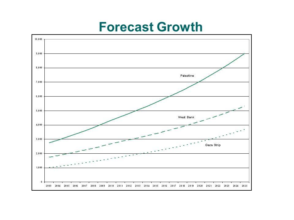 Forecast Summary - Peak Demand (MW) 202520202015201020092008Year 1,7141,3471,059885845806Total 1,012809646548525502W.B.