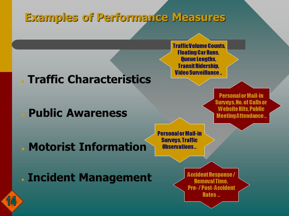 l Traffic Characteristics l Public Awareness l Motorist Information l Incident Management Examples of Performance Measures Personal or Mail-in Surveys