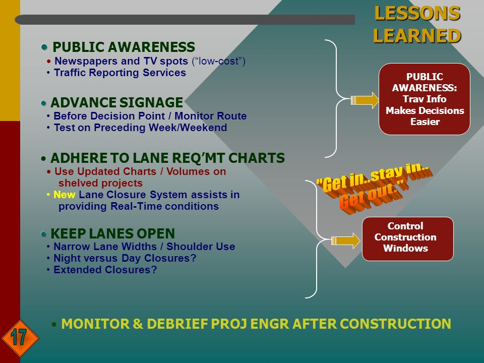 LESSONS LEARNED PUBLIC AWARENESS: Trav Info Makes Decisions Easier Control Construction Windows MONITOR & DEBRIEF PROJ ENGR AFTER CONSTRUCTION