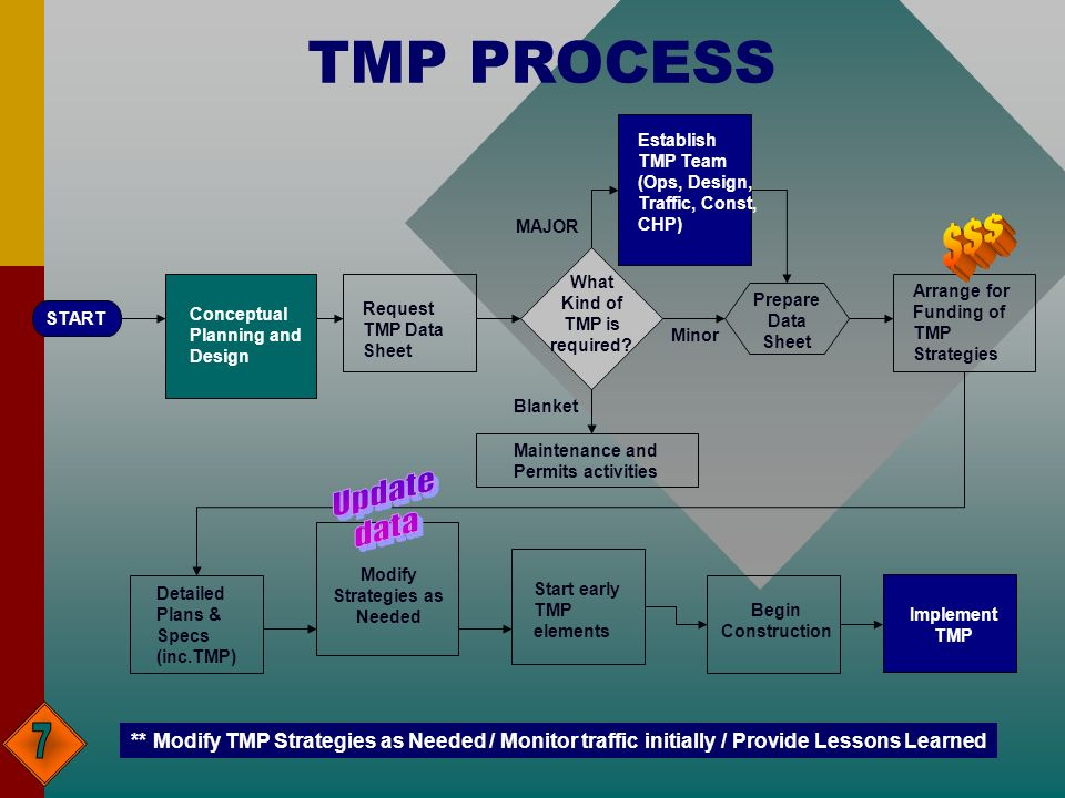TMP PROCESS Conceptual Planning and Design Request TMP Data Sheet What Kind of TMP is required.