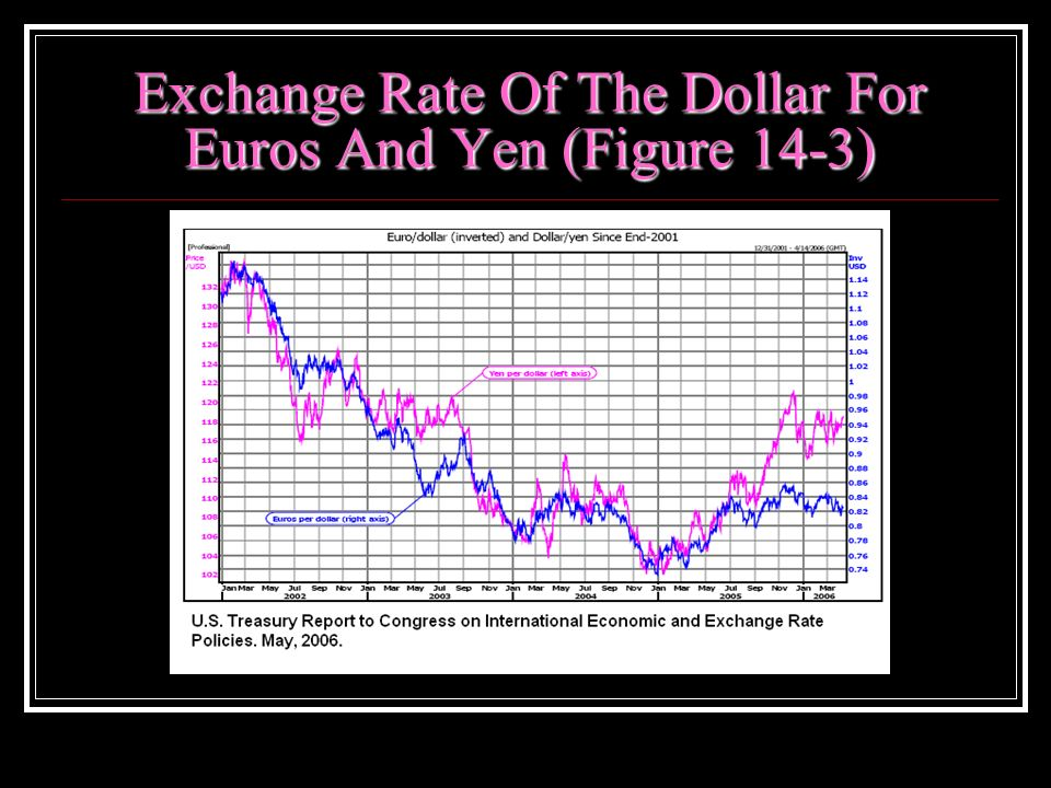 Exchange Rate Of The Dollar For Euros And Yen (Figure 14-3)