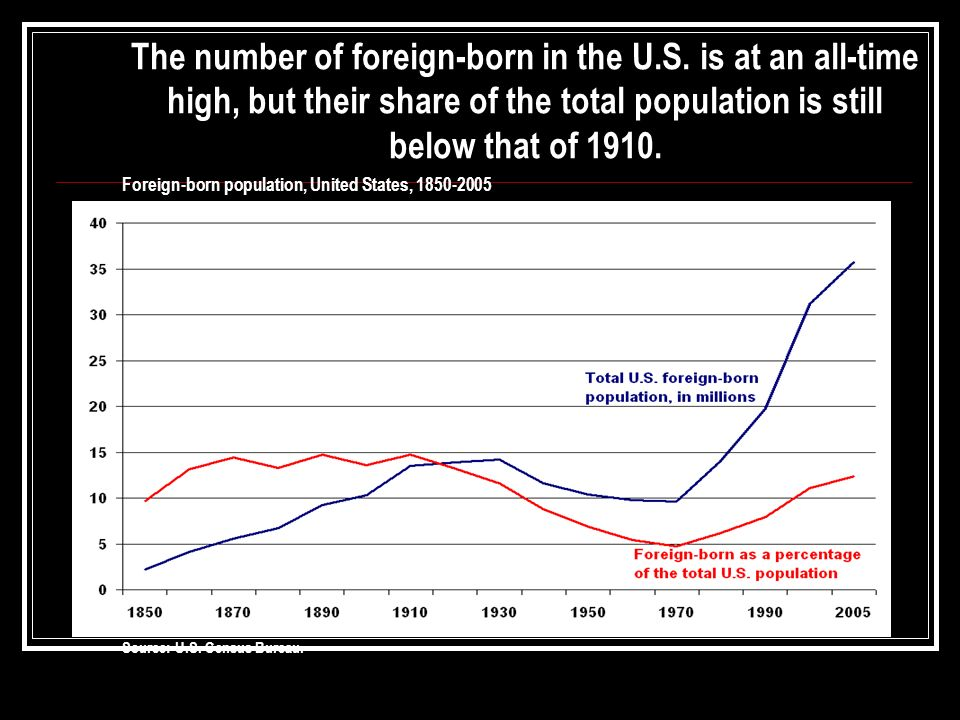 The number of foreign-born in the U.S. is at an all-time high, but their share of the total population is still below that of 1910. Foreign-born popul