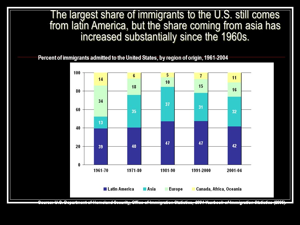 Percent of immigrants admitted to the United States, by region of origin, 1961-2004 Source: U.S. Department of Homeland Security, Office of Immigratio
