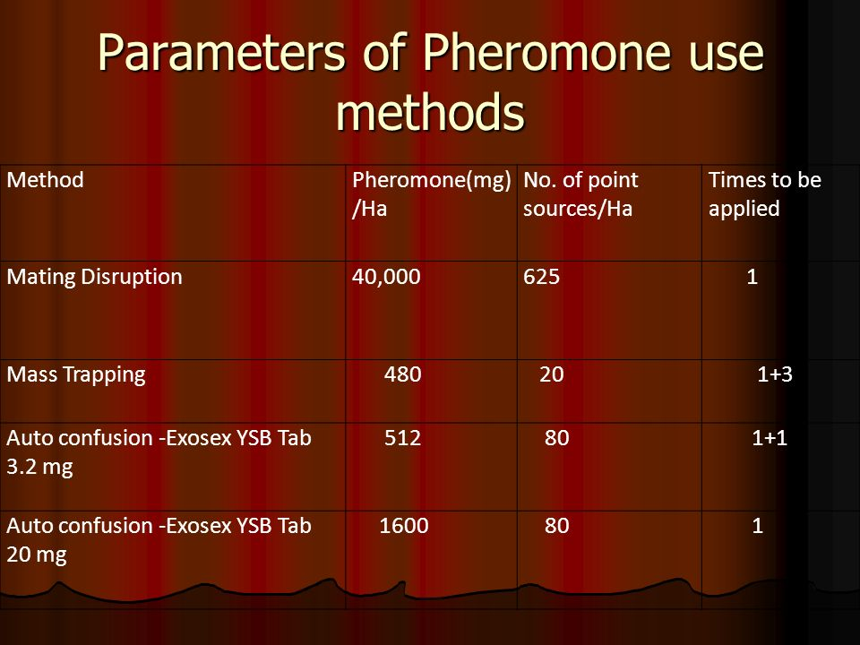 Parameters of Pheromone use methods MethodPheromone(mg) /Ha No. of point sources/Ha Times to be applied Mating Disruption40,000625 1 Mass Trapping 480