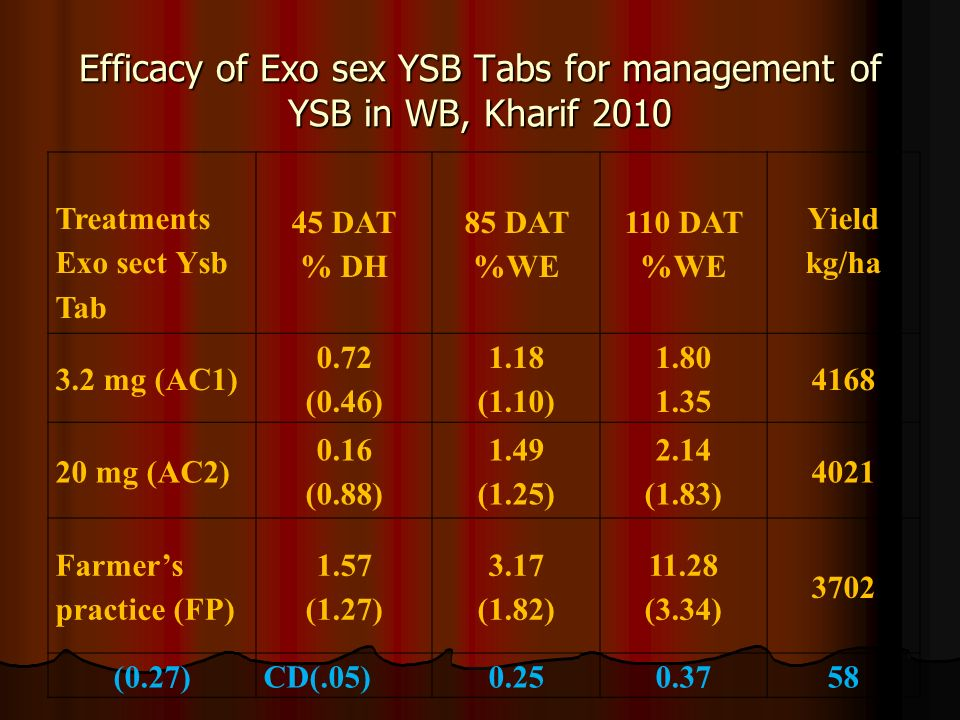 Efficacy of Exo sex YSB Tabs for management of YSB in WB, Kharif 2010 Treatments Exo sect Ysb Tab 45 DAT % DH 85 DAT %WE 110 DAT %WE Yield kg/ha 3.2 m