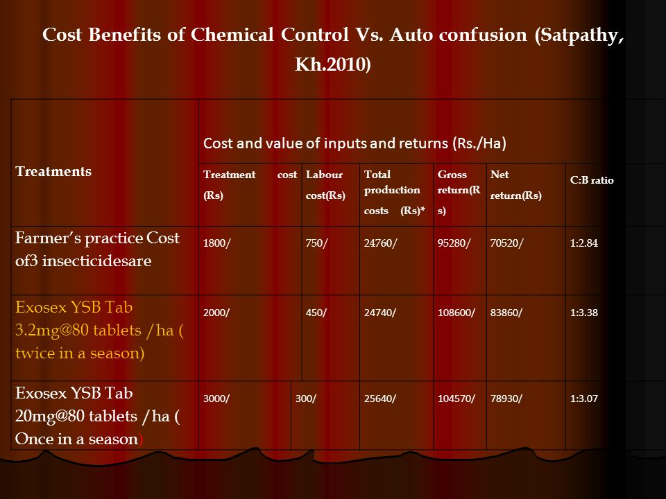 Cost Benefits of Chemical Control Vs. Auto confusion (Satpathy, Kh.2010 ) Treatments Cost and value of inputs and returns (Rs./Ha) Treatment cost (Rs)