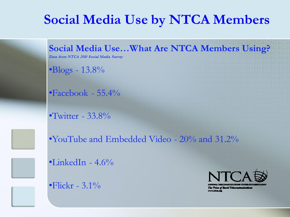 Social Media Use…What Are NTCA Members Using? Data from NTCA 2010 Social Media Survey Blogs - 13.8% Facebook - 55.4% Twitter - 33.8% YouTube and Embed