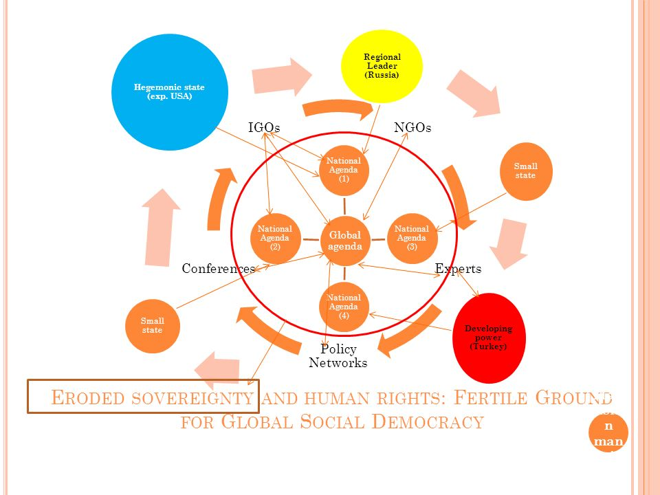 E RODED SOVEREIGNTY AND HUMAN RIGHTS : F ERTILE G ROUND FOR G LOBAL S OCIAL D EMOCRACY Nva rd V.
