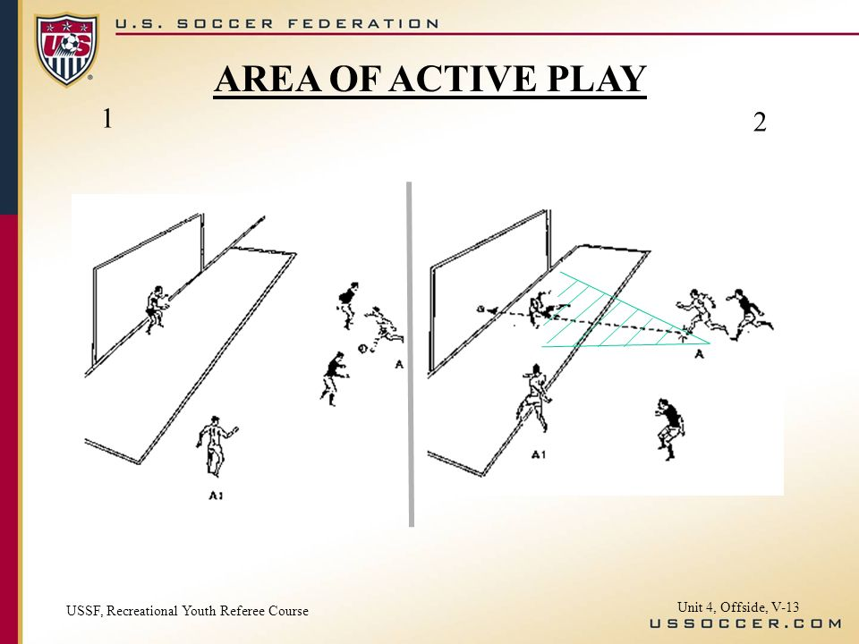 Unit 4, Offside, V-13 1 2 AREA OF ACTIVE PLAY USSF, Recreational Youth Referee Course