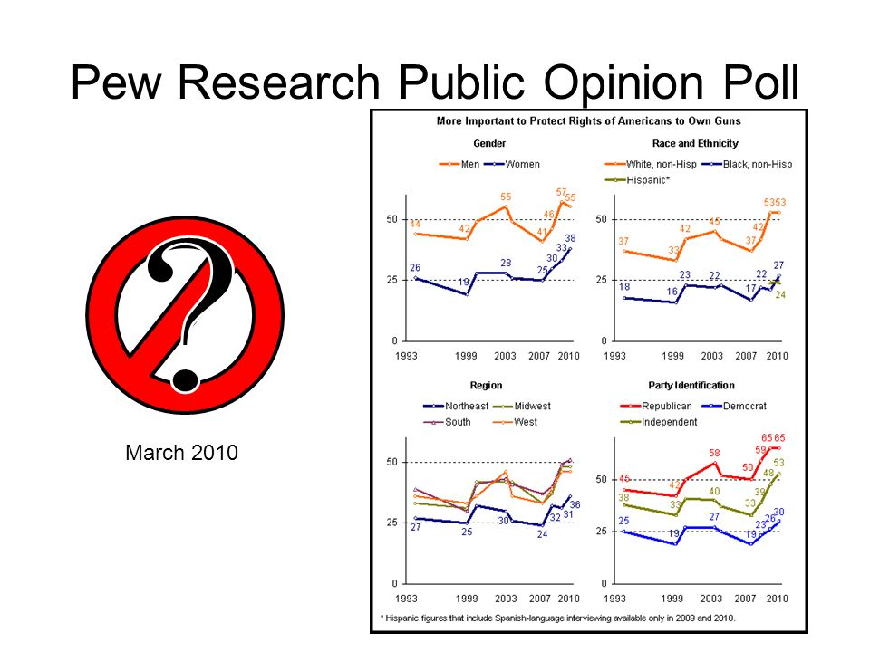 Pew Research Public Opinion Poll March 2010
