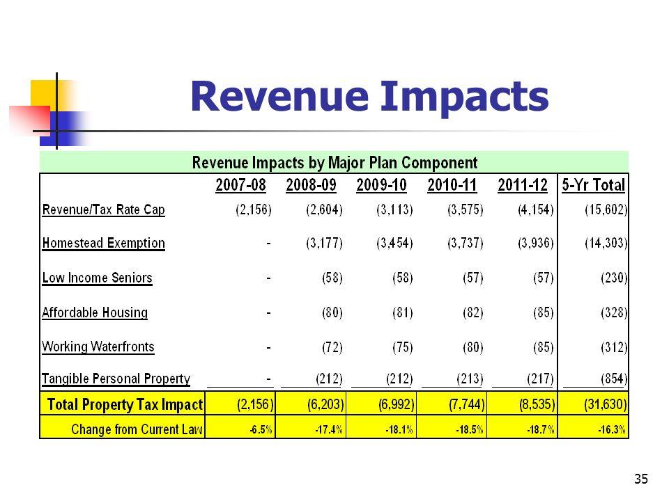 35 Revenue Impacts