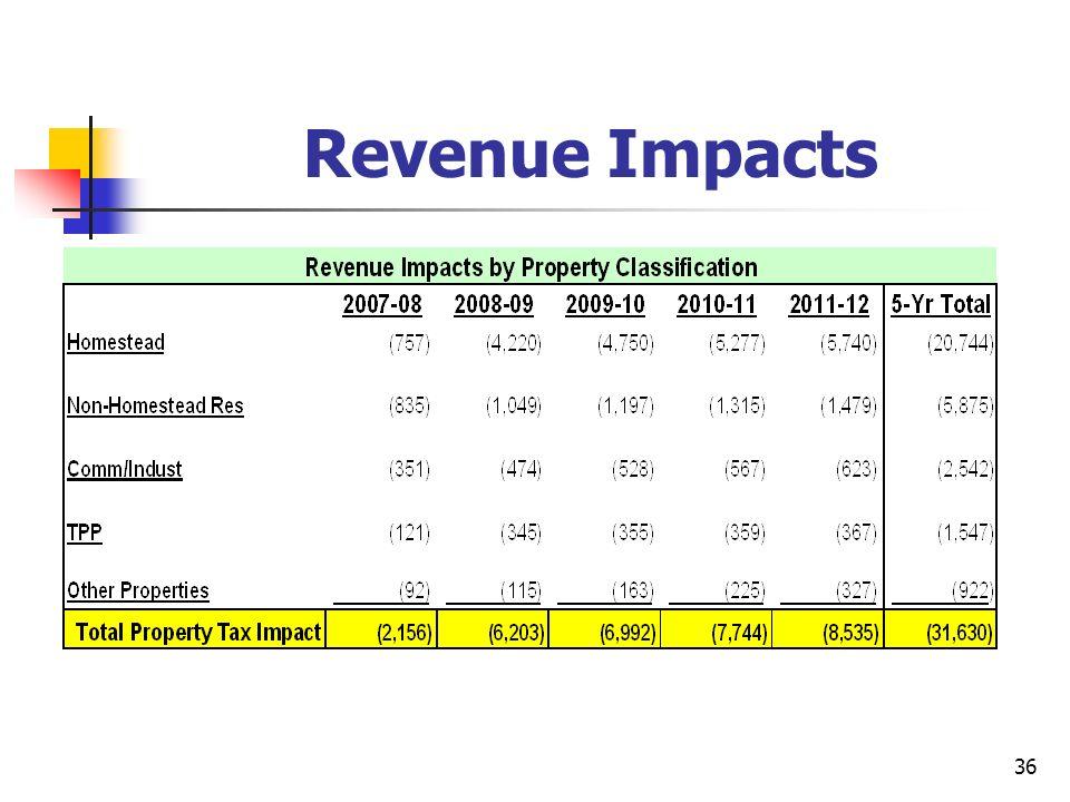 36 Revenue Impacts