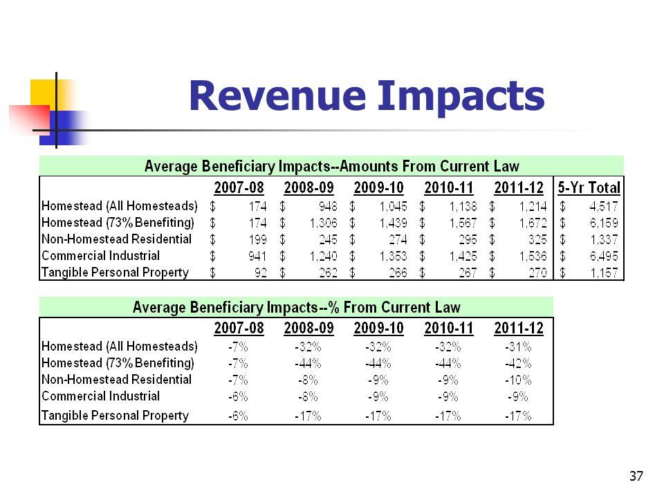 37 Revenue Impacts