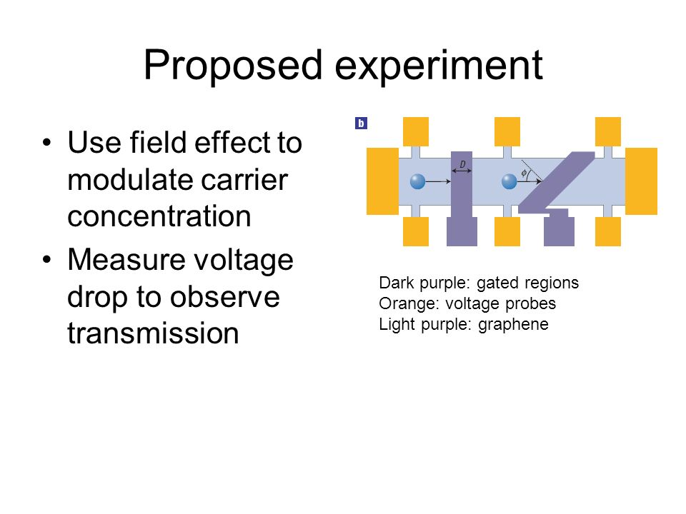 Proposed experiment Use field effect to modulate carrier concentration Measure voltage drop to observe transmission Dark purple: gated regions Orange: