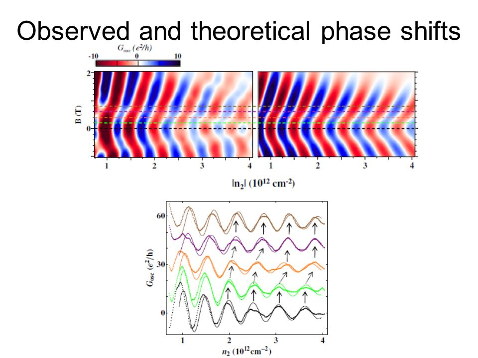 Observed and theoretical phase shifts