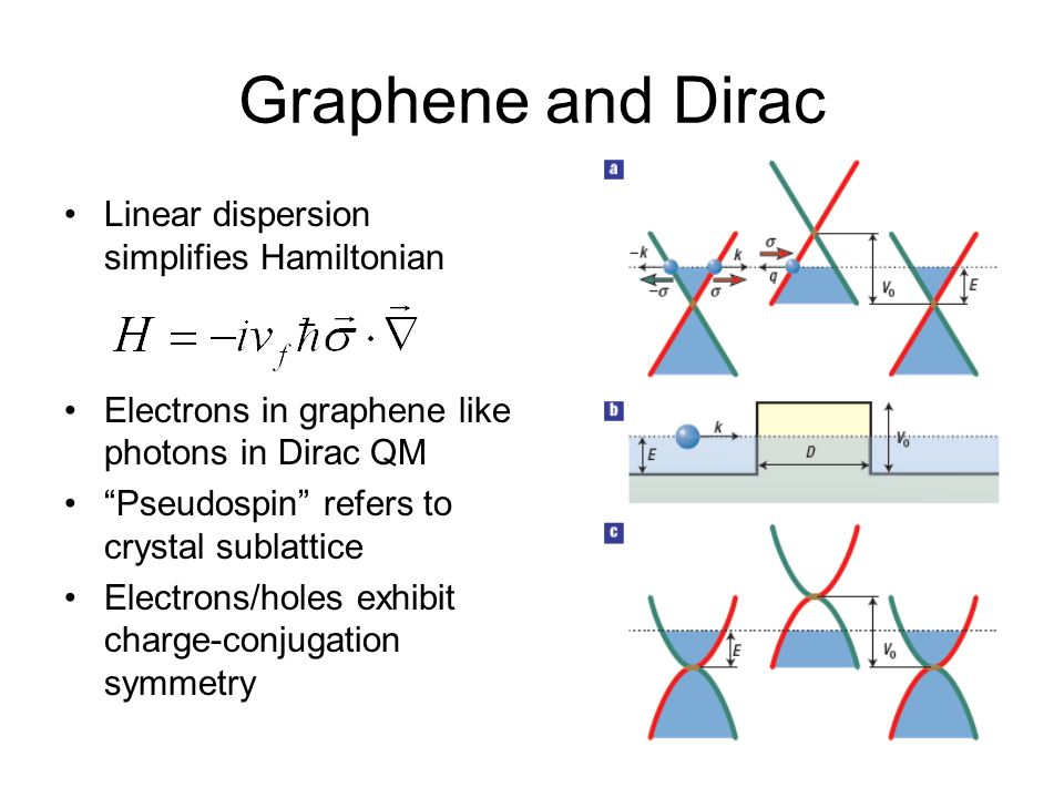 Graphene and Dirac Linear dispersion simplifies Hamiltonian Electrons in graphene like photons in Dirac QM Pseudospin refers to crystal sublattice Ele