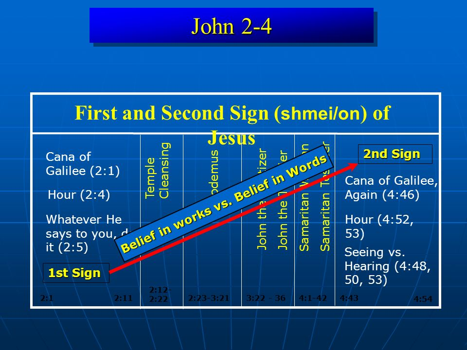 John 2-4 3:22 - 36 4:54 First and Second Sign ( shmei/on ) of Jesus 4:1-424:43 Samaritan Woman Samaritan Testifier 1st Sign 2:1 2:12- 2:22 2:23-3:21 2nd Sign Nicodemus Temple Cleansing John the BaptizerJohn the Testifier Cana of Galilee (2:1) Cana of Galilee, Again (4:46) 2:11 Hour (2:4) Hour (4:52, 53) Seeing vs.