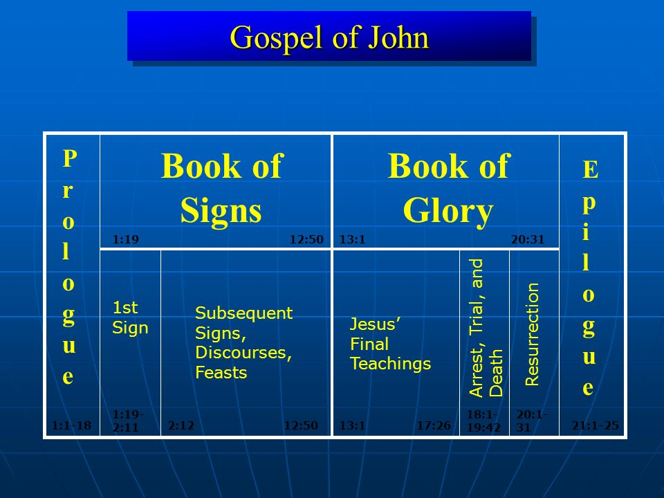 Gospel of John 1:1912:50 13:1 20:31 1:1-1821:1-25 Book of Signs Book of Glory ProloguePrologue EpilogueEpilogue 17:26 18:1- 19:42 20:1- 31 Arrest, Trial, and Death Jesus Final Teachings 1st Sign 1:19- 2:11 Subsequent Signs, Discourses, Feasts 2:1212:50 Resurrection 13:1