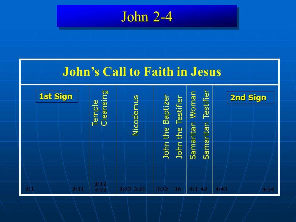 John 2-4 Conclusion 5 Conclusion 5: But even Resurrection faith may not come immediately.