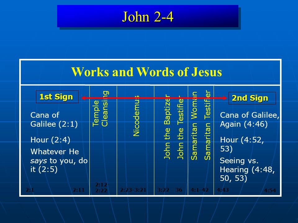 John 2-4 3: :54 Works and Words of Jesus 4:1-424:43 Samaritan Woman Samaritan Testifier 1st Sign 2:1 2:12- 2:22 2:23-3:21 2nd Sign Nicodemus Temple Cleansing John the BaptizerJohn the Testifier Cana of Galilee (2:1) Cana of Galilee, Again (4:46) 2:11 Hour (2:4)Hour (4:52, 53) Seeing vs.