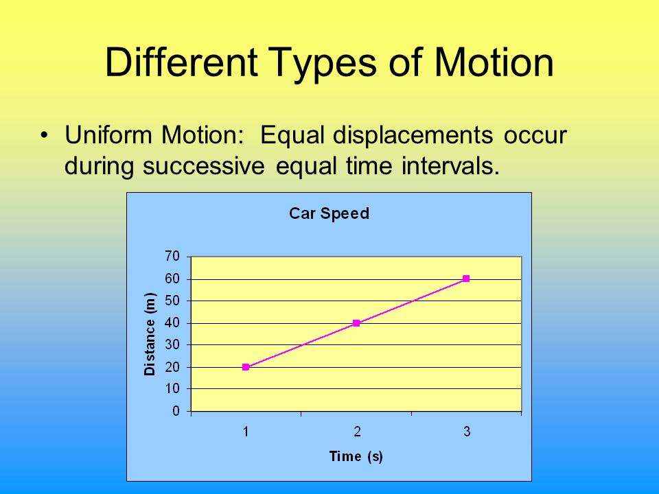 Different Types of Motion Uniform Motion: Equal displacements occur during successive equal time intervals.