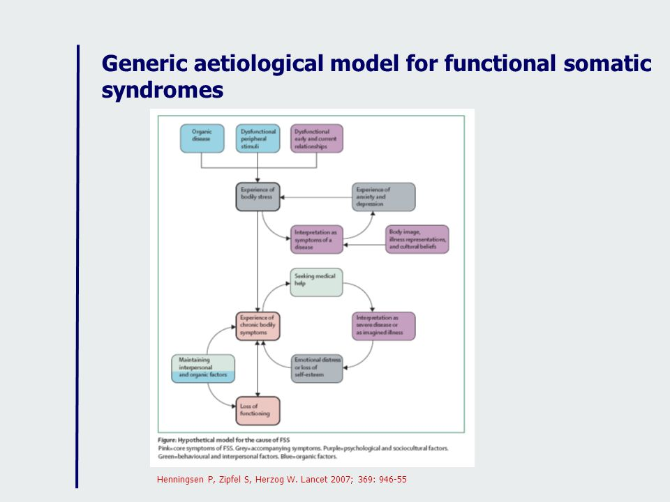 Generic aetiological model for functional somatic syndromes Henningsen P, Zipfel S, Herzog W. Lancet 2007; 369: 946-55