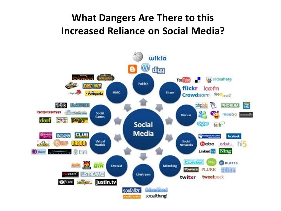 What Dangers Are There to this Increased Reliance on Social Media?