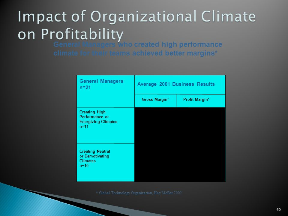 60 General Managers who created high performance climate for their teams achieved better margins* * Global Technology Organization, Hay McBer 2002 * p