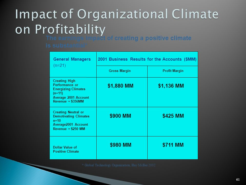 61 The earnings impact of creating a positive climate is substantial* * Global Technology Organization, Hay McBer 2002 General Managers (n=21) Creatin