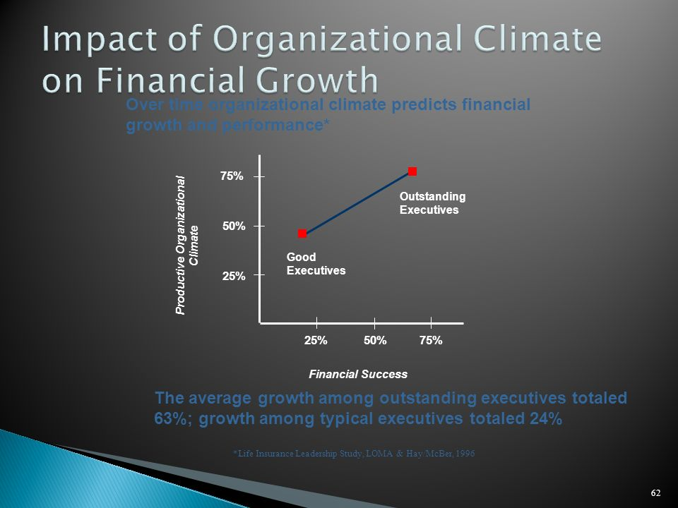 62 Over time organizational climate predicts financial growth and performance* *Life Insurance Leadership Study, LOMA & Hay/McBer, 1996 Productive Org