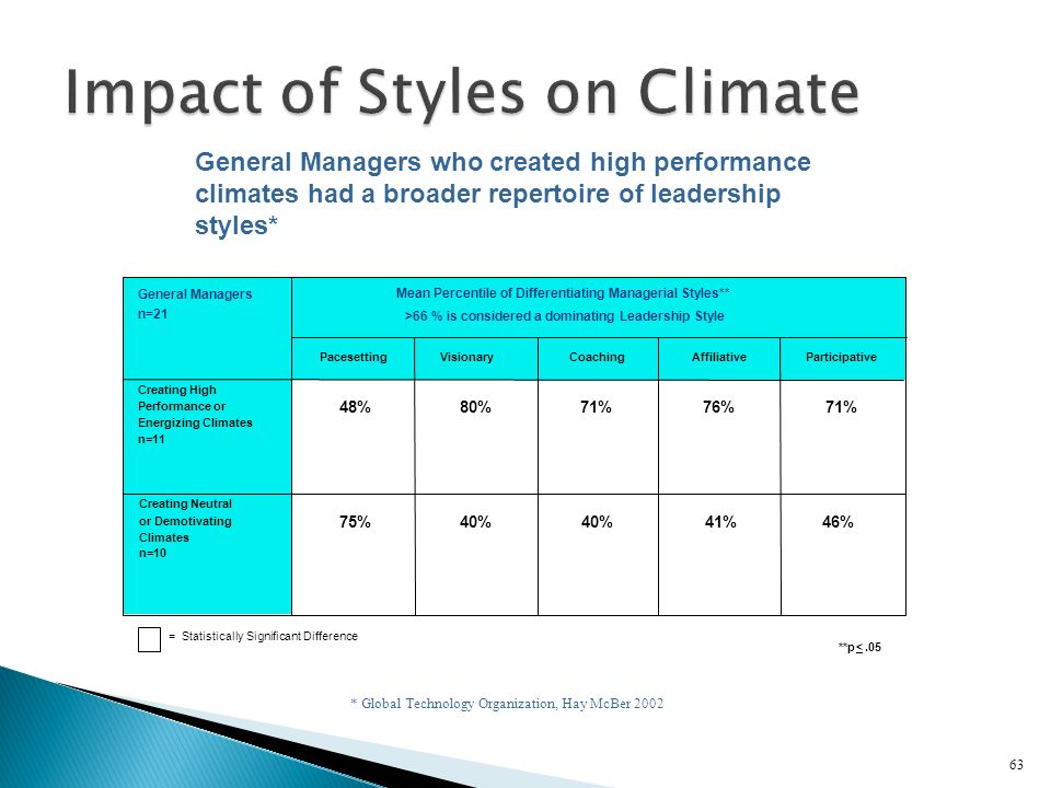 63 **p <.05 General Managers n=21 Creating High Performance or Energizing Climates n=11 Creating Neutral or Demotivating Climates n=10 Mean Percentile