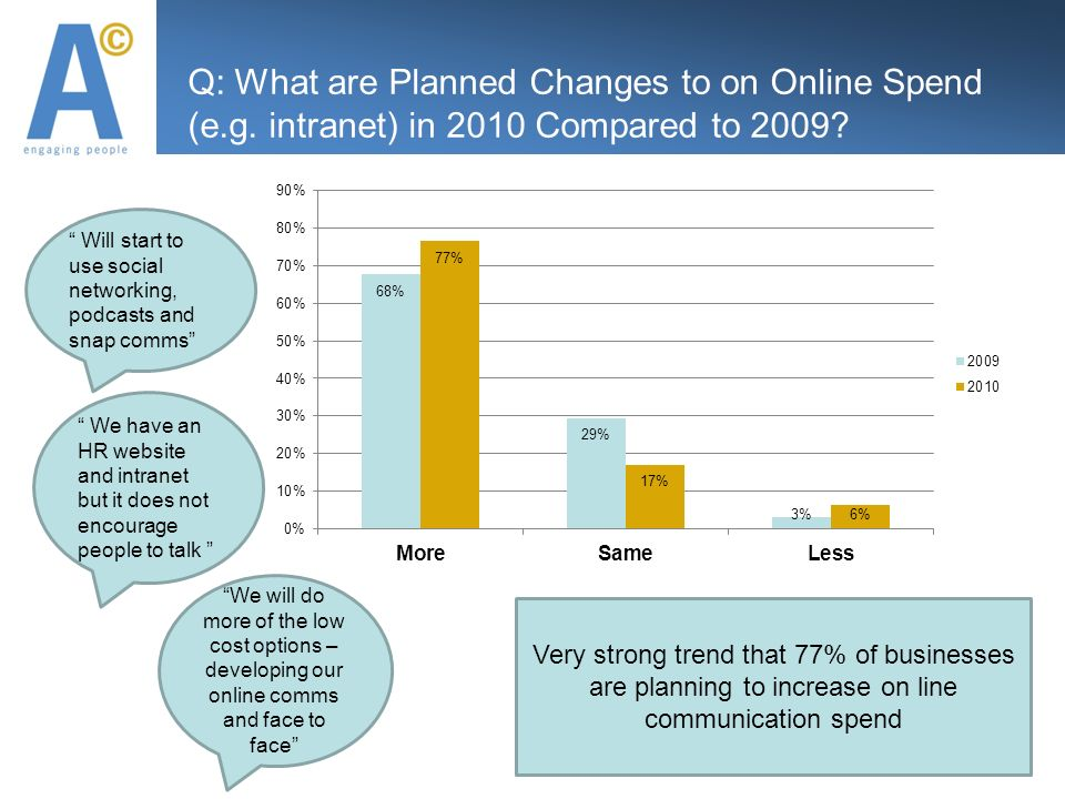 Q: What are Planned Changes to on Online Spend (e.g.