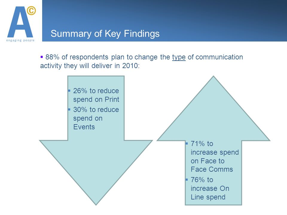 Summary of Key Findings 88% of respondents plan to change the type of communication activity they will deliver in 2010: 26% to reduce spend on Print 30% to reduce spend on Events 71% to increase spend on Face to Face Comms 76% to increase On Line spend