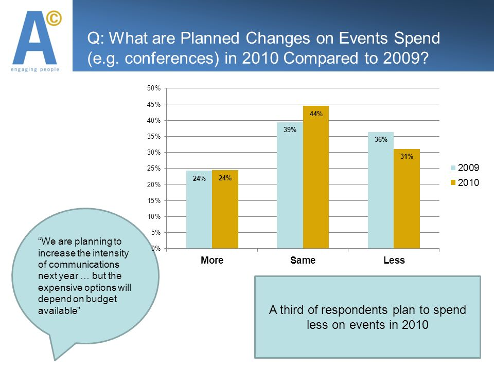 Q: What are Planned Changes on Events Spend (e.g. conferences) in 2010 Compared to 2009.
