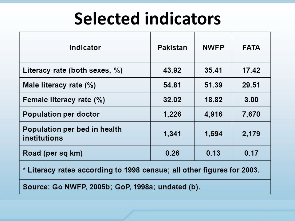 Selected indicators IndicatorPakistanNWFPFATA Literacy rate (both sexes, %) Male literacy rate (%) Female literacy rate (%) Population per doctor1,2264,9167,670 Population per bed in health institutions 1,3411,5942,179 Road (per sq km) * Literacy rates according to 1998 census; all other figures for 2003.
