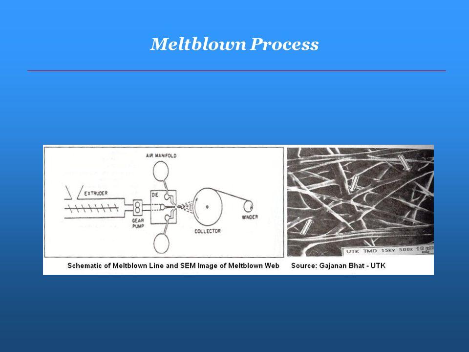 Meltblown Process