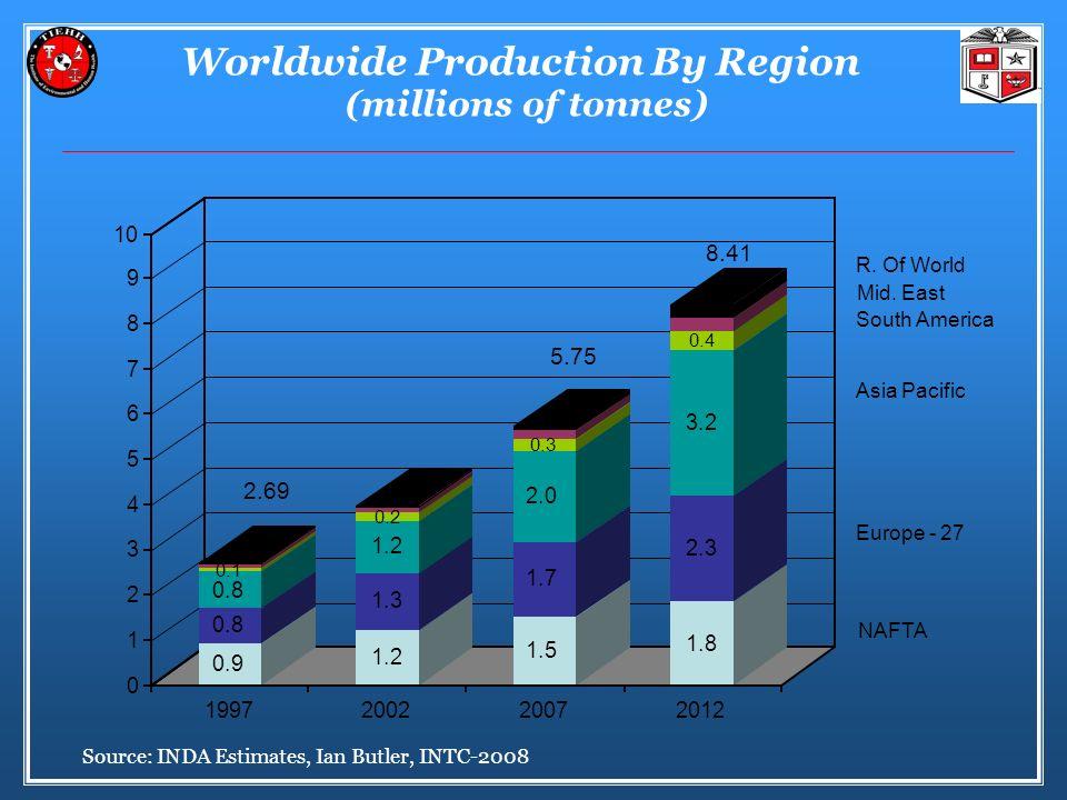 Worldwide Production By Region (millions of tonnes) 2.69 5.75 8.41 R.