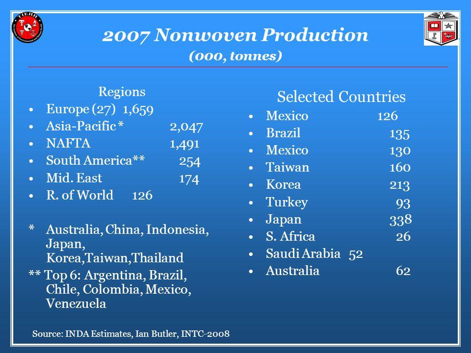 2007 Nonwoven Production (000, tonnes) Regions Europe (27) 1,659 Asia-Pacific * 2,047 NAFTA 1,491 South America** 254 Mid.